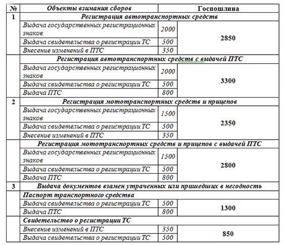 Таблица госпошлин, уплачиваемых при покупке или продаже машины