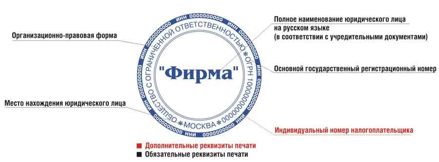 Фото реквизитов печати организации