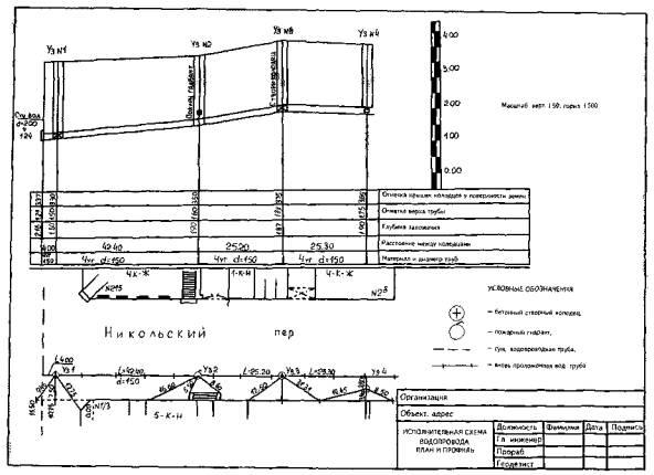 Схема сетей технического-инженерного обеспечения дома